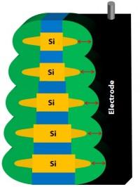 뉴로모픽 컴퓨터 구현을 위해 부산대 팀이 설계한 입체 메모리 소자. 실리콘(Si) 끝부분을 뾰족하게 만들어서 성능 저하를 막았다. - 나노기술연구협의회 제공